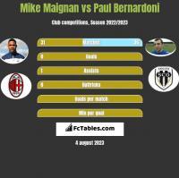 Mike Maignan vs Paul Bernardoni h2h player stats