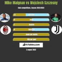 Mike Maignan vs Wojciech Szczesny h2h player stats