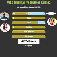 Mike Maignan vs Wuilker Farinez h2h player stats