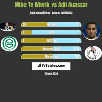 Mike Te Wierik vs Adil Auassar h2h player stats