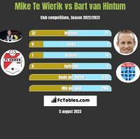 Mike Te Wierik vs Bart van Hintum h2h player stats