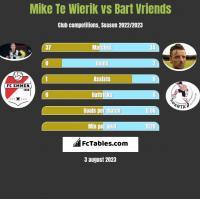 Mike Te Wierik vs Bart Vriends h2h player stats