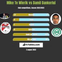 Mike Te Wierik vs Damil Dankerlui h2h player stats