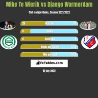 Mike Te Wierik vs Django Warmerdam h2h player stats