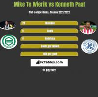 Mike Te Wierik vs Kenneth Paal h2h player stats