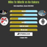 Mike Te Wierik vs Ko Itakura h2h player stats