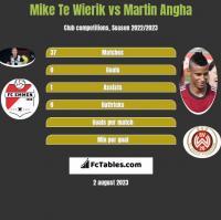 Mike Te Wierik vs Martin Angha h2h player stats