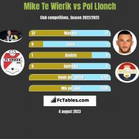 Mike Te Wierik vs Pol Llonch h2h player stats