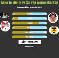 Mike Te Wierik vs Sai van Wermeskerken h2h player stats