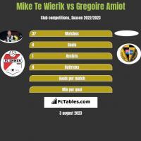 Mike Te Wierik vs Gregoire Amiot h2h player stats