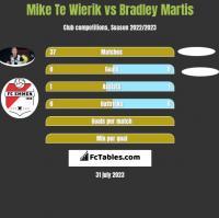 Mike Te Wierik vs Bradley Martis h2h player stats