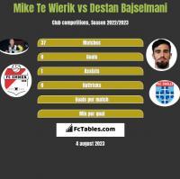 Mike Te Wierik vs Destan Bajselmani h2h player stats