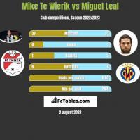 Mike Te Wierik vs Miguel Leal h2h player stats