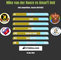 Mike van der Hoorn vs Amari'i Bell h2h player stats