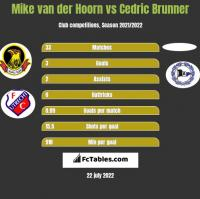 Mike van der Hoorn vs Cedric Brunner h2h player stats
