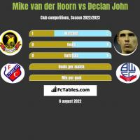 Mike van der Hoorn vs Declan John h2h player stats