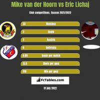 Mike van der Hoorn vs Eric Lichaj h2h player stats