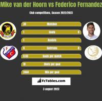 Mike van der Hoorn vs Federico Fernandez h2h player stats