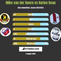 Mike van der Hoorn vs Harlee Dean h2h player stats