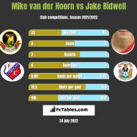 Mike van der Hoorn vs Jake Bidwell h2h player stats