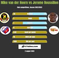 Mike van der Hoorn vs Jerome Roussillon h2h player stats