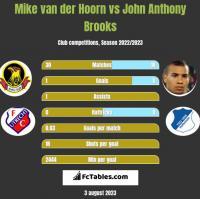 Mike van der Hoorn vs John Anthony Brooks h2h player stats
