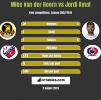 Mike van der Hoorn vs Jordi Amat h2h player stats