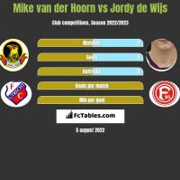 Mike van der Hoorn vs Jordy de Wijs h2h player stats