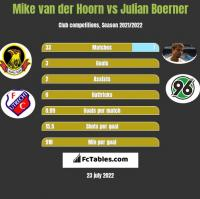 Mike van der Hoorn vs Julian Boerner h2h player stats