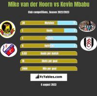 Mike van der Hoorn vs Kevin Mbabu h2h player stats