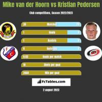 Mike van der Hoorn vs Kristian Pedersen h2h player stats