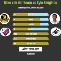 Mike van der Hoorn vs Kyle Naughton h2h player stats