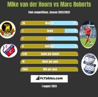 Mike van der Hoorn vs Marc Roberts h2h player stats
