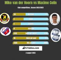 Mike van der Hoorn vs Maxime Colin h2h player stats
