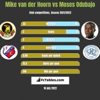 Mike van der Hoorn vs Moses Odubajo h2h player stats