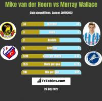 Mike van der Hoorn vs Murray Wallace h2h player stats