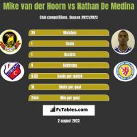 Mike van der Hoorn vs Nathan De Medina h2h player stats
