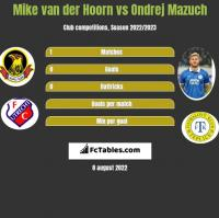Mike van der Hoorn vs Ondrej Mazuch h2h player stats