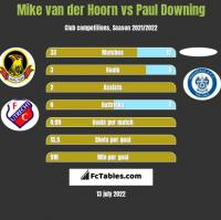 Mike van der Hoorn vs Paul Downing h2h player stats
