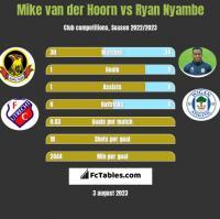 Mike van der Hoorn vs Ryan Nyambe h2h player stats