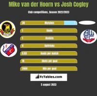 Mike van der Hoorn vs Josh Cogley h2h player stats