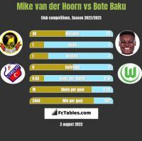 Mike van der Hoorn vs Bote Baku h2h player stats