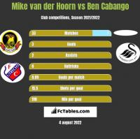 Mike van der Hoorn vs Ben Cabango h2h player stats