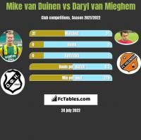 Mike van Duinen vs Daryl van Mieghem h2h player stats