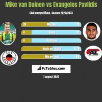 Mike van Duinen vs Evangelos Pavlidis h2h player stats
