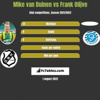 Mike van Duinen vs Frank Olijve h2h player stats