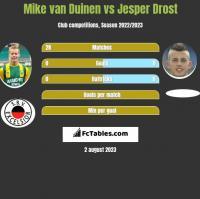 Mike van Duinen vs Jesper Drost h2h player stats