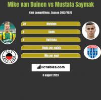 Mike van Duinen vs Mustafa Saymak h2h player stats