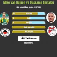Mike van Duinen vs Oussama Darfalou h2h player stats