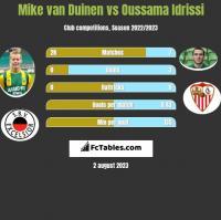 Mike van Duinen vs Oussama Idrissi h2h player stats